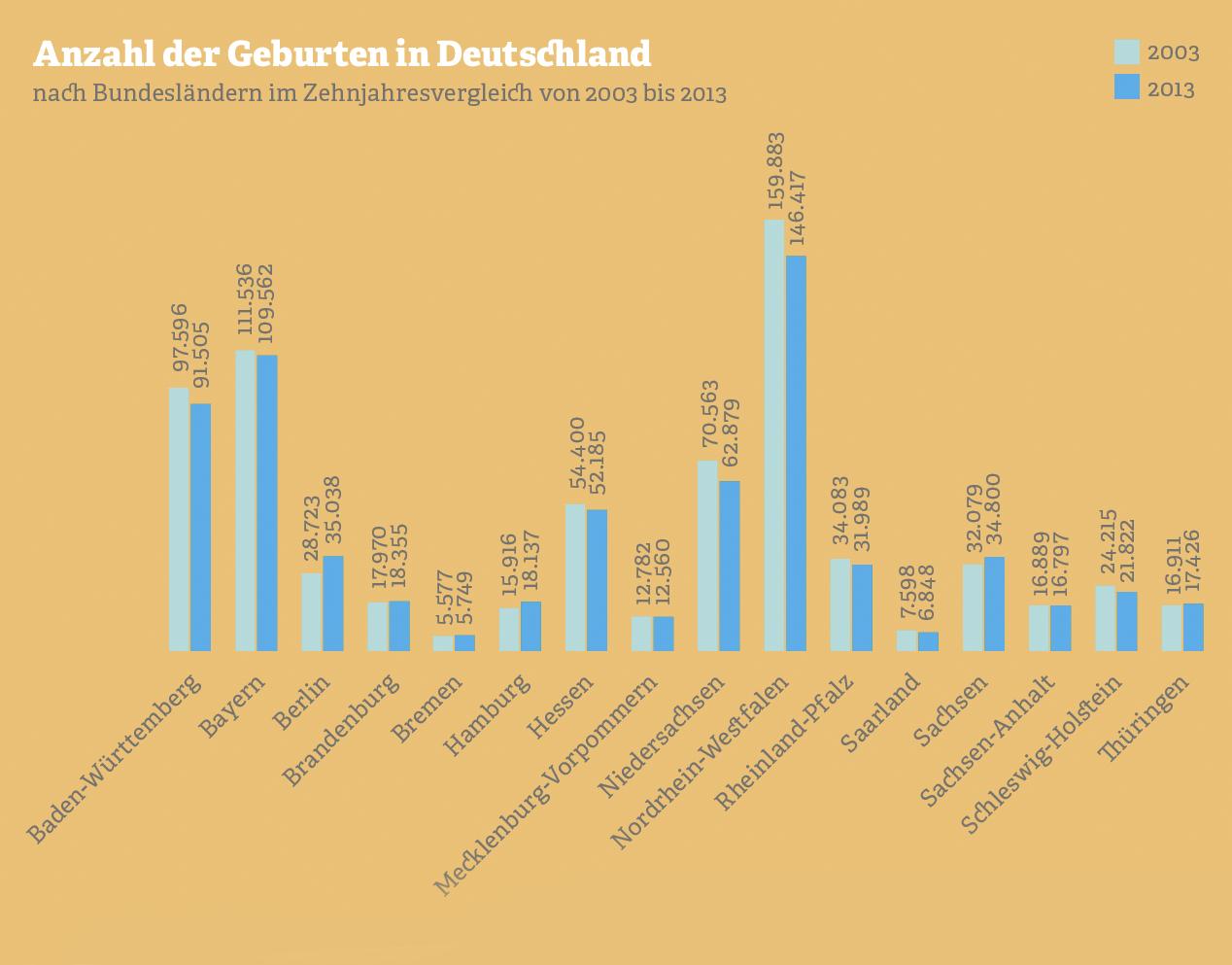 Grafik zur Anzahl der Geburten in Deutschland. Quelle: Statistisches Bundesamt, 2015