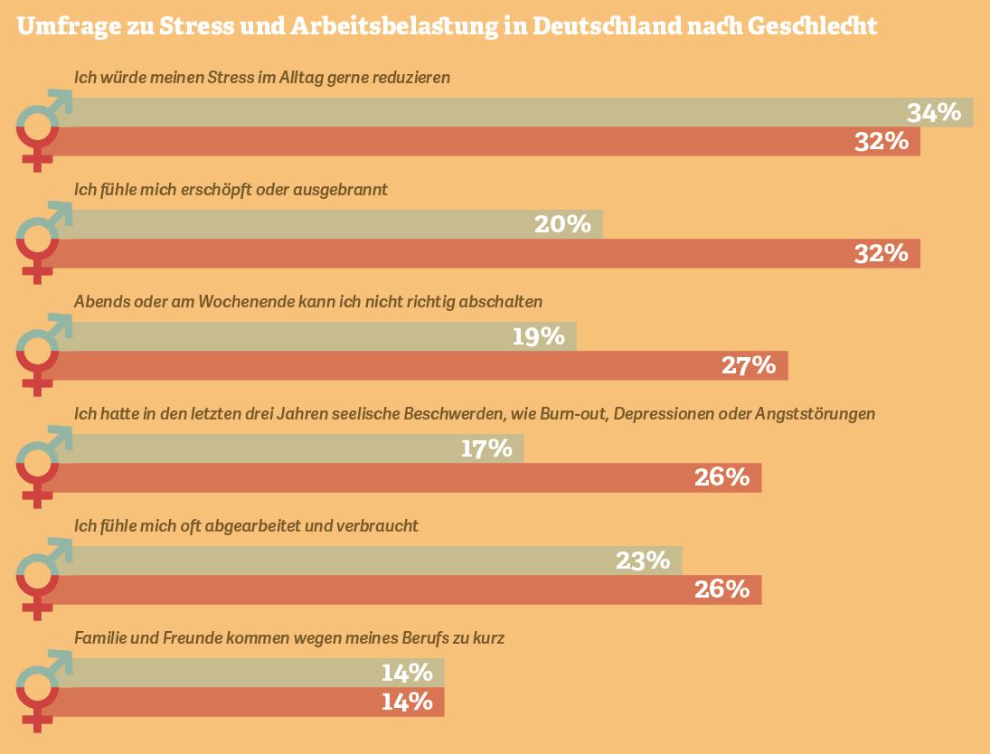 Grafik: Umfrage zu Stress und Arbeitsbelastung in Deutschland