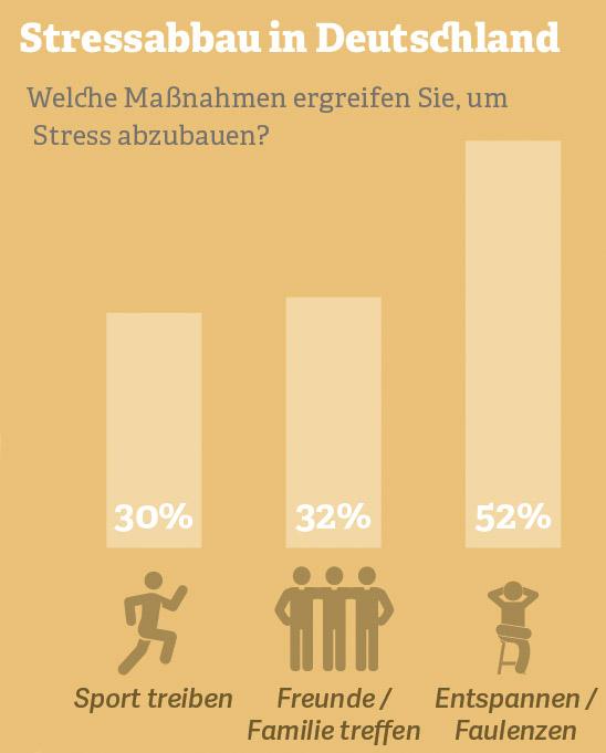 Grafik: Stressabbau in Deutschland