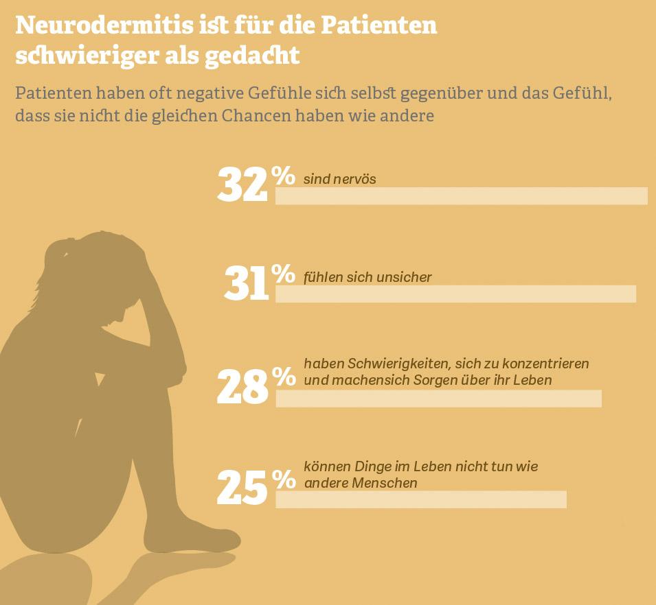 Grafik: Neurodermitis ist für die Patienten schwieriger als gedacht