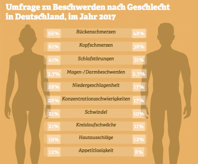 Grafik: Umfrage zu Beschwerden nach Geschlecht  in Deutschland, im Jahr 2017. Quelle: Statista-Umfrage, 2017