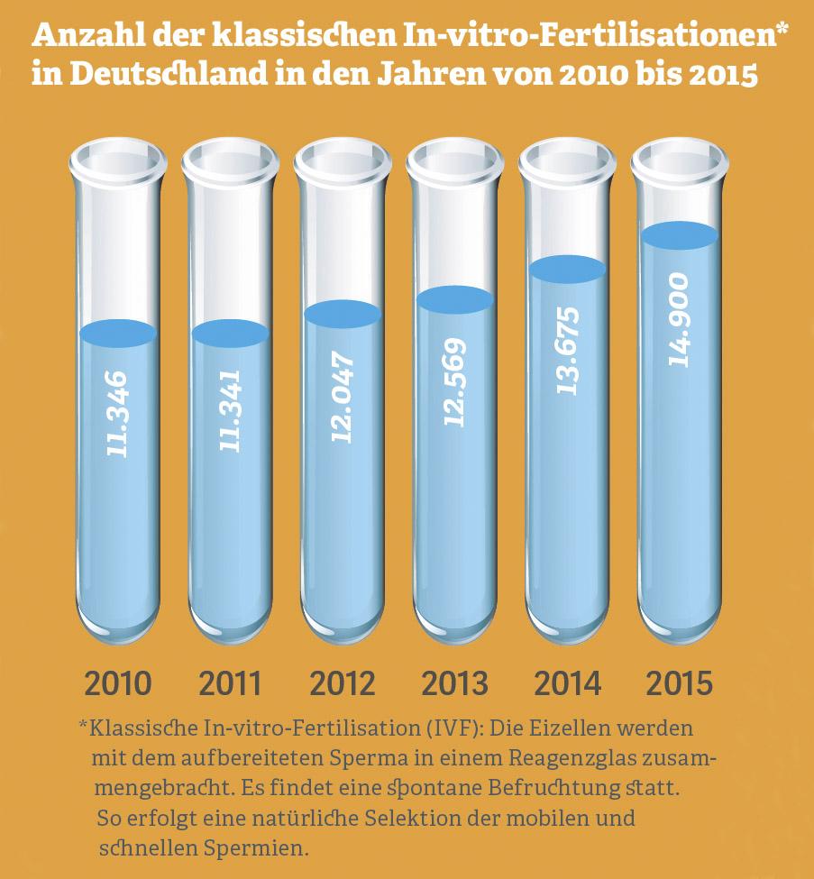 Grafik zur Anzahl der klassischen In-vitro-Fertilisationen in Deutschland von 2010 bis 2015. Quelle: Deutsches IVF Register, 2016