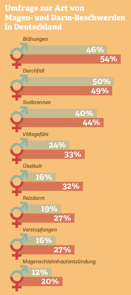 Grafik: Umfrage zur Art der Magen-Darm-Beschwerden in Deutschland
