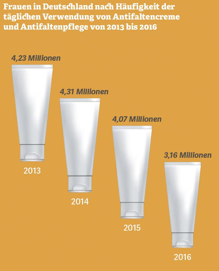Grafik zur Häufigkeit der Verwendung von Antifaltenpflege. Quelle: VuMA, 2016