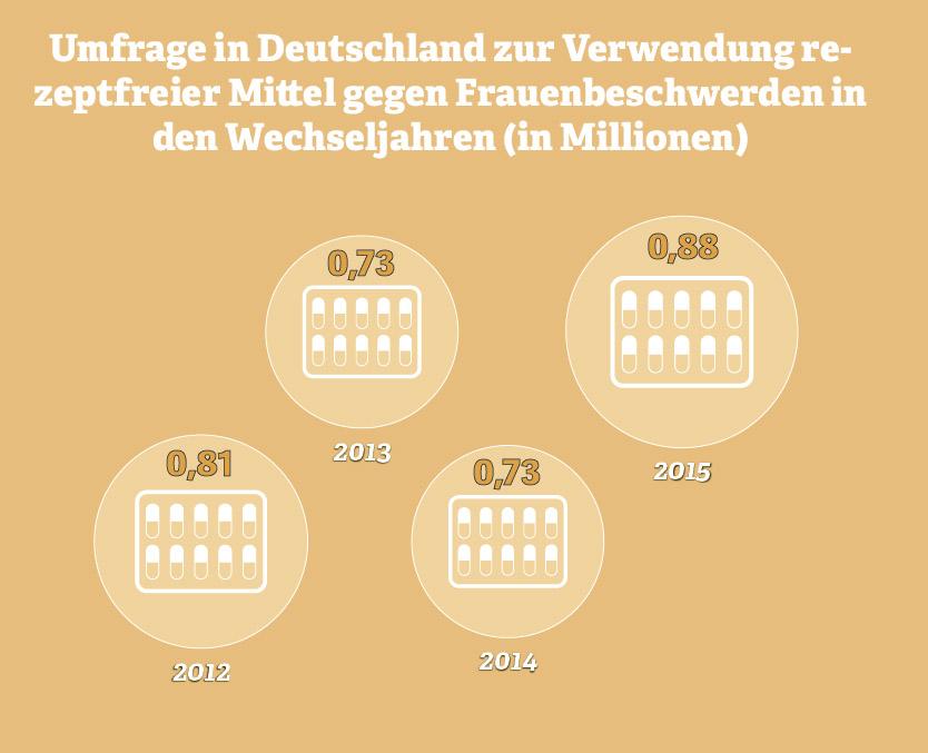Grafik zur Verwendung rezeptfreier Mittel gegen Wechseljahresbeschwerden. Quelle: IfD Allensbach, 2015