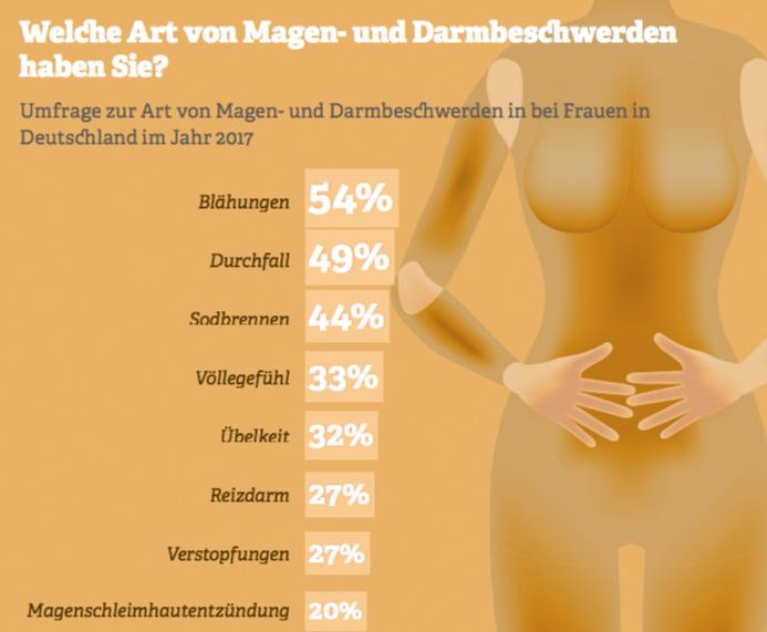 Grafik: Welche Art von Magen- und Darmbeschwerden haben Sie? Quelle: Statista-Umfrage, 2017