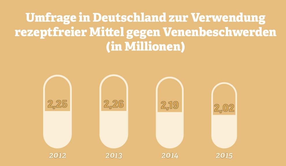 Grafik: Umfrage zur Verwendung rezeptfreier Mittel bei Venenbeschwerden. Quelle: IfD Allensbach, 2015