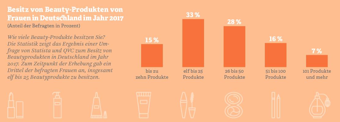 Grafik: Besitz von Beauty-Produkten von Frauen in Deutschland, 2017