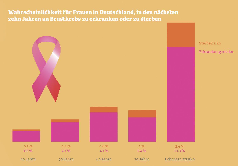 Infografik. Quelle: Robert Koch-Institut, 2012