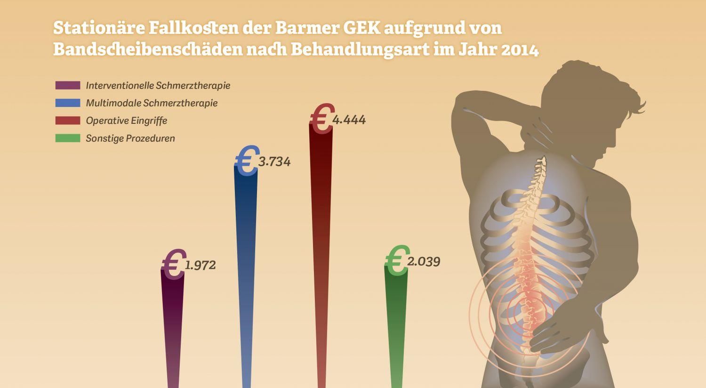 Grafik zu Kosten von Bandscheibenvorfällen. Quelle: Barmer GEK, 2015